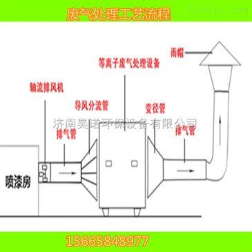 008 关于废气处理工程技术光氧催化净化器安装维护保养