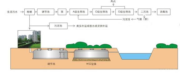 污水处理设备主要的组成部分:1.水解酸化池