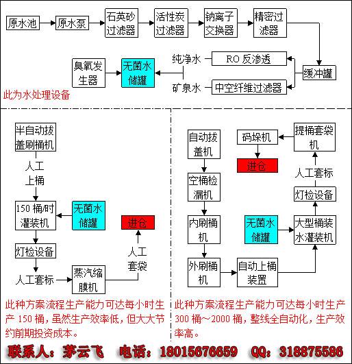 桶装水生产工艺流程图如下