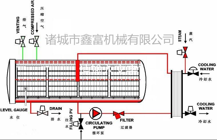 喷淋式杀菌锅适用于各类耐高温包装材料 : 1,塑料容器:pp瓶,hdpe瓶.