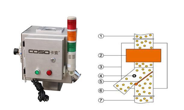 二.工作原理原料以落体方式经过检测器 ,检测到金属则立刻启动分离挡板 ,将含有金属颗粒的原料从分离口排除,合格品从合格料下料管直落入合格料中。三. 产品优势1. 智能检测,免维护; 2. 外壳和直接接触产品部分的金属材质都采用不锈钢304制造; 3. 特殊的结构设计可以有效避免震动,噪声和产品效应等外部因素的干扰; 4.