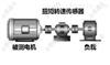 检测减速机输出扭矩检测仪/5N.m扭力检验仪
